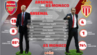 Stats show Arsenal have the edge over Monaco