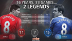 Stats shows Chelsea legend has edge over Liverpool's Steven Gerrard