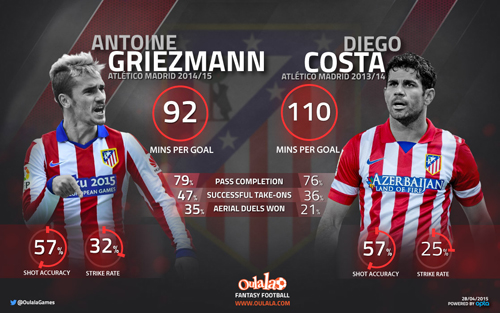 Stats Show Why Man United Must Sign Antoine Griezmann
