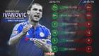 Stats show Branislav Ivanovic partly responsible for Chelsea's poor start