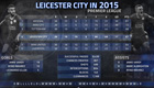 Stats underline memorable 2015 for Leicester City ahead of Tottenham clash