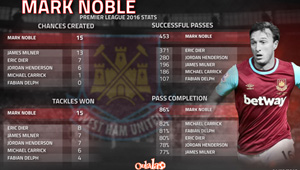 Stats show Mark Noble outperforming Liverpool and Tottenham rivals