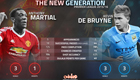 Stats show Kevin De Bruyne outperforming Man Utd star Anthony Martial