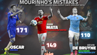 Stats highlight Jose Mourinho's two big mistakes at Chelsea