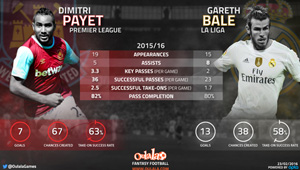 Stats show Dimitri Payet outperforming reported Man Utd target