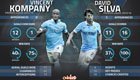 Stats show Man City missing these two key players