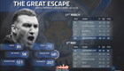 Stats show Leicester City can complete 'Great Escape'