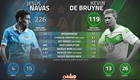 Stats show De Bruyne will help and hinder Man City