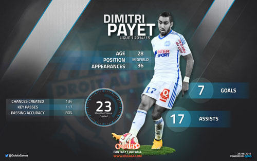 Stats suggest dimitri payet will impress for west ham football the