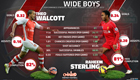Stats suggest Sterling-Walcott swap deal could suit Arsenal and Liverpool