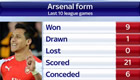 These stats show just how good Arsenal have been since February