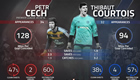 Stats show Arsenal's Cech edging Courtois