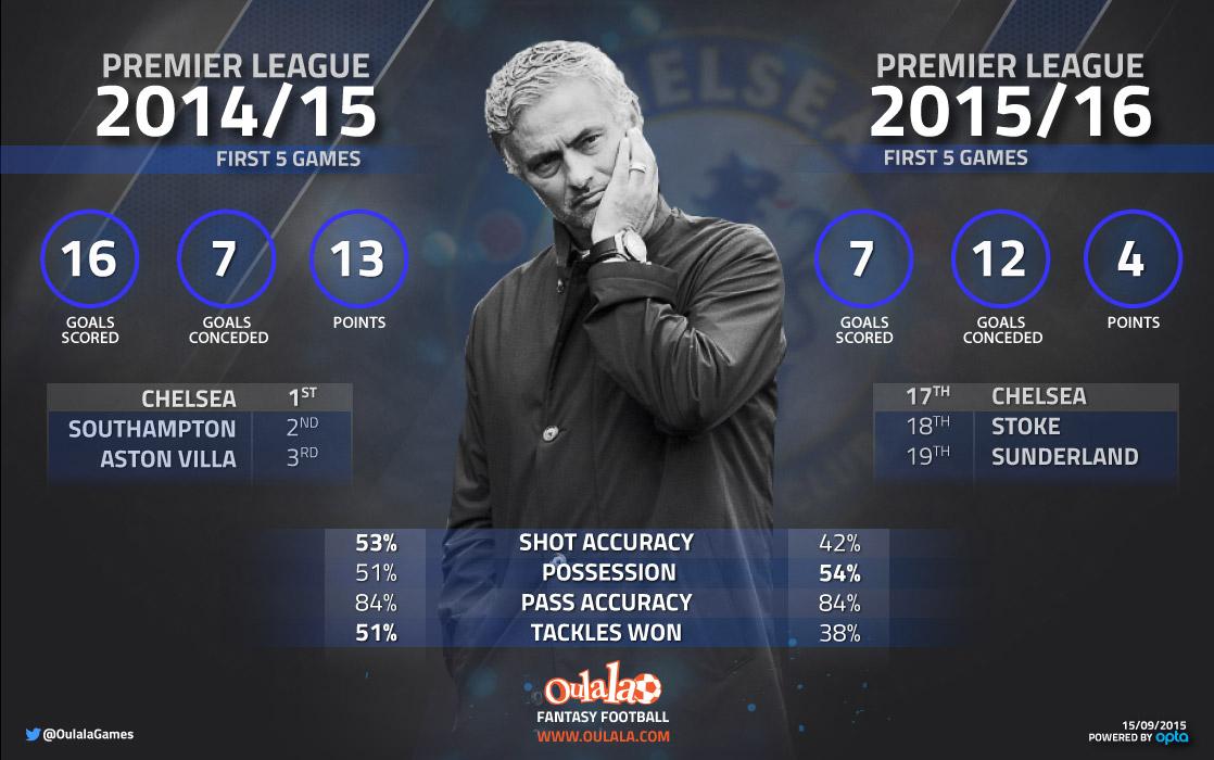 Stats emphasise Chelsea's poor start to Premier League season
