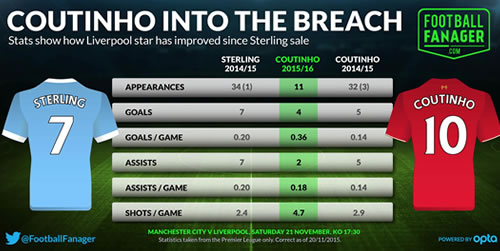 philippe coutinho stats