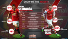 Stats show Ozil is outperforming Di Maria