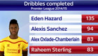Stats show Chelsea star ahead of Arsenal rival in key areas
