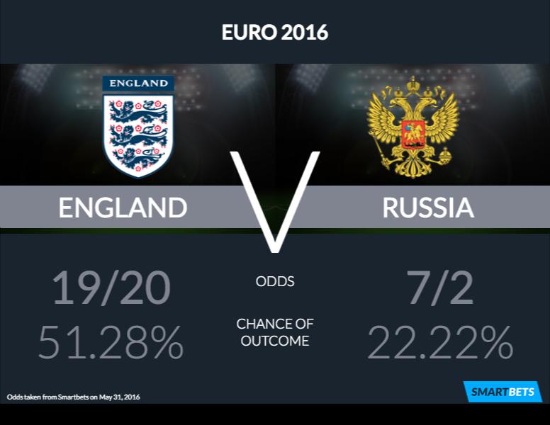 england v russia infographic