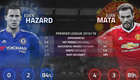 Stats show Juan Mata topping Eden Hazard ahead of Chelsea v Man Utd
