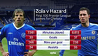 Stats show Eden Hazard dominating Chelsea legend