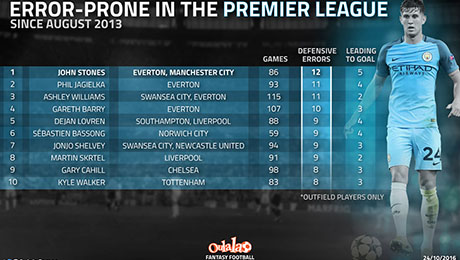 Chelsea, Liverpool stars feature in Premier League's top-10 most-error prone players