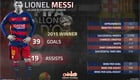 The incredible stats behind Lionel Messi's fifth Ballon d'Or crown