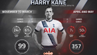 Why Tottenham striker Harry Kane could be a one-season wonder
