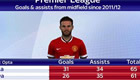 Stats show Mata is league's top midfielder