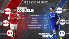 Coquelin OUTPERFORMING Matic in key areas