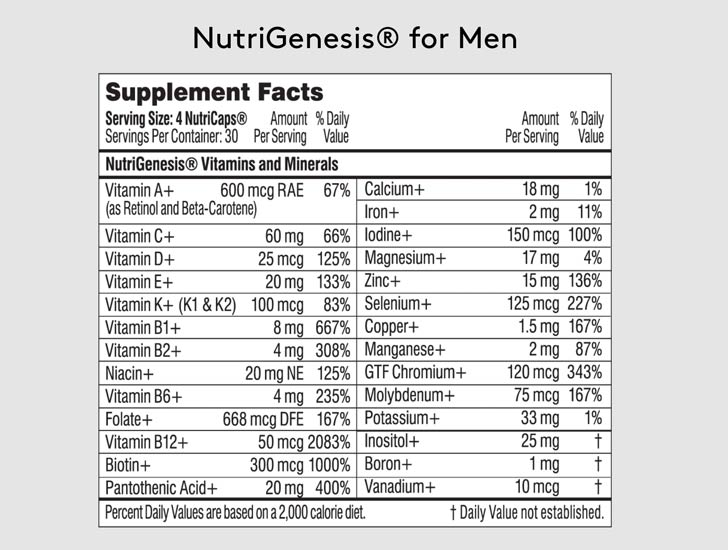Performance Lab Nutri-Genesis for Men Ingredients