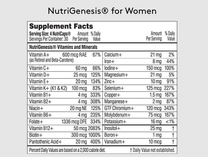 Performance Lab Nutri-Genesis for Women Ingredients