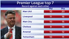 These stats show why Man Utd can beat Chelsea