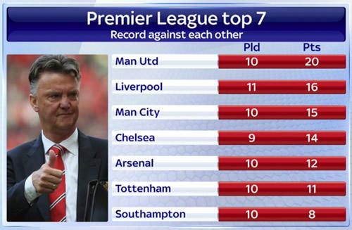 sky sports premier league stats