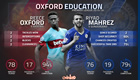 Infographic: West Ham's Reece Oxford v Leicester's Riyad Mahrez