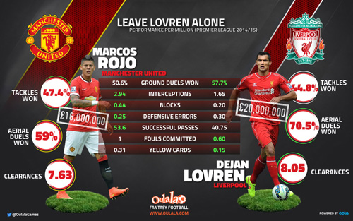 Stats Show Liverpool S Dejan Lovren Matching Man United Star Marcos Rojo