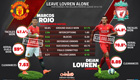 Stats show Lovren is matching Rojo