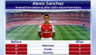 Should these Sanchez stats worry Arsenal fans?