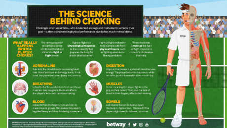 Wimbledon 2017 and sporting chokes: The science behind athletes and bottling