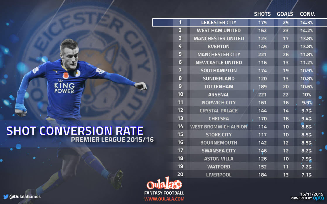 shot conversion rate