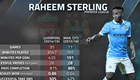 Stats show Sterling's rise at Man City