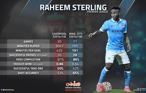 raheem sterling stats