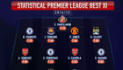 Chelsea and Arsenal stars dominate statistical team of the season
