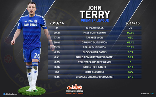 Stats show Chelsea captain John Terry is 10 times better