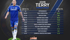 Stats show Chelsea captain John Terry is 10 times better this season