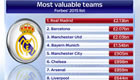 Figures show why Man Utd must finish in top four