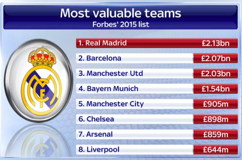 most valuable teams