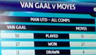 Stats show Man Utd's lack of progress under Van Gaal