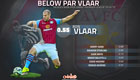 Stats suggest Man Utd should avoid signing Ron Vlaar
