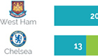 Chelsea fans rated second-worst in London, Arsenal the best