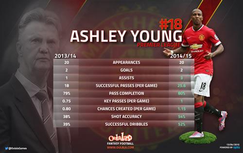 ashley young statistics