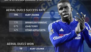 Stats highlight how much Chelsea will miss injured Kurt Zouma
